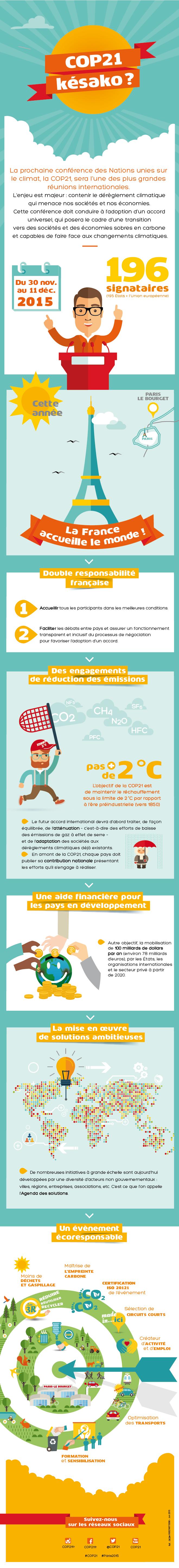 Infographie à retrouver sur cop21.gouv.fr